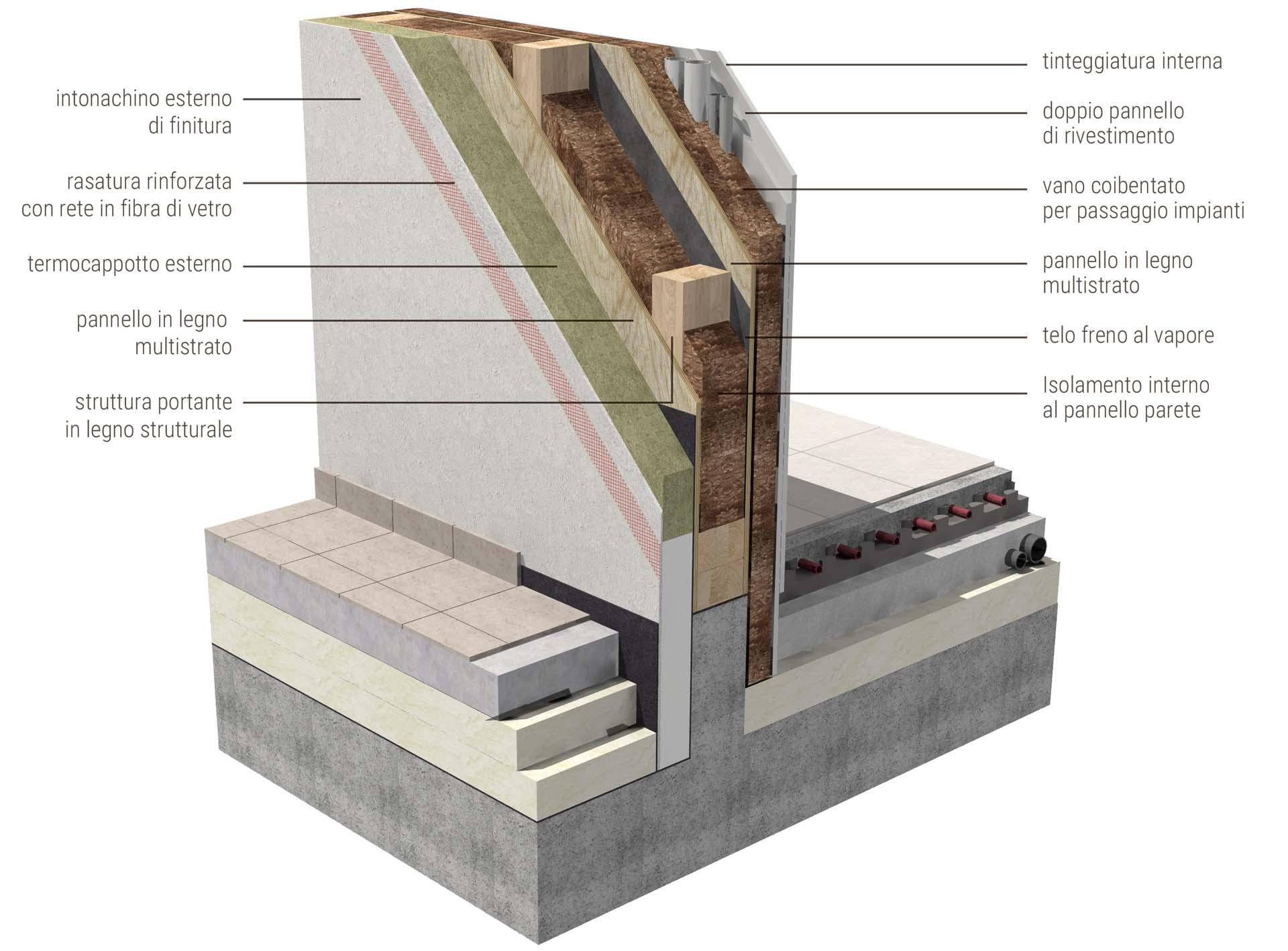 ILLE FRAME Sistema costruttivo casa in legno Platform Frame