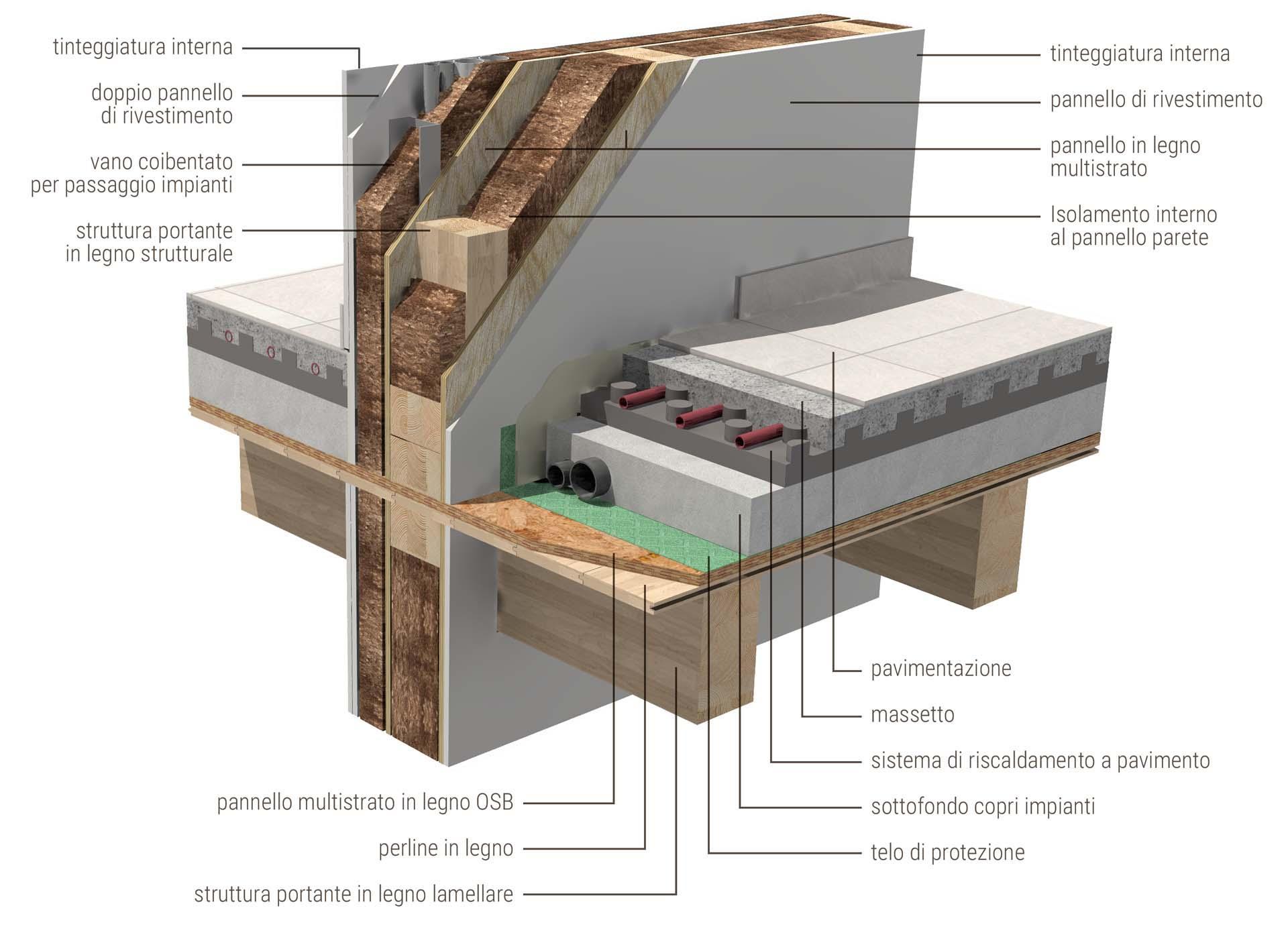 ILLE FRAME sistema costruttivo casa in legno Telaio platform frame