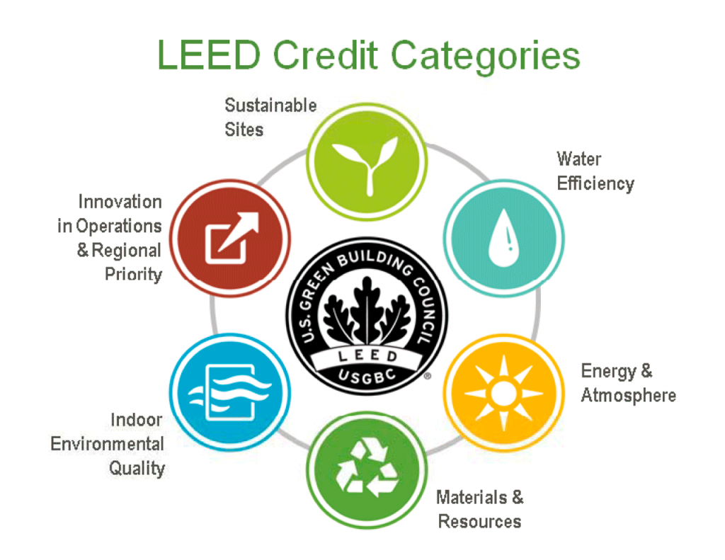 ILLE procedura certificazione energetica LEED